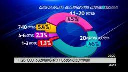 1 126 000 ავტომობილი საქართველოში